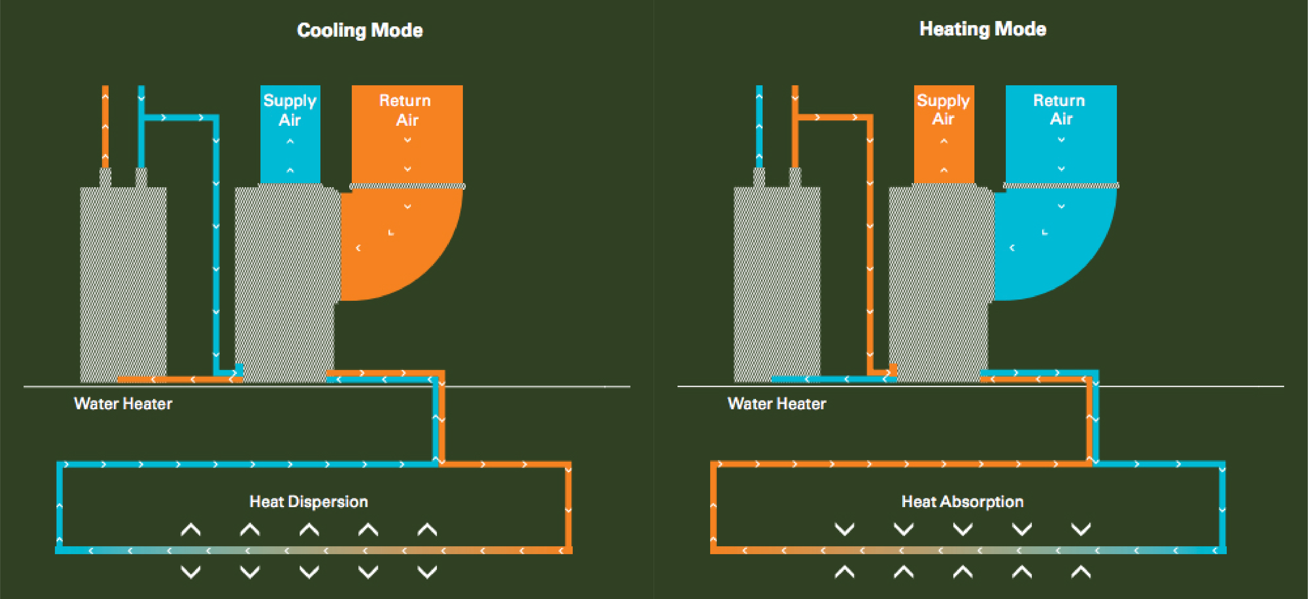 Diagram illustrating cooling and heating mode